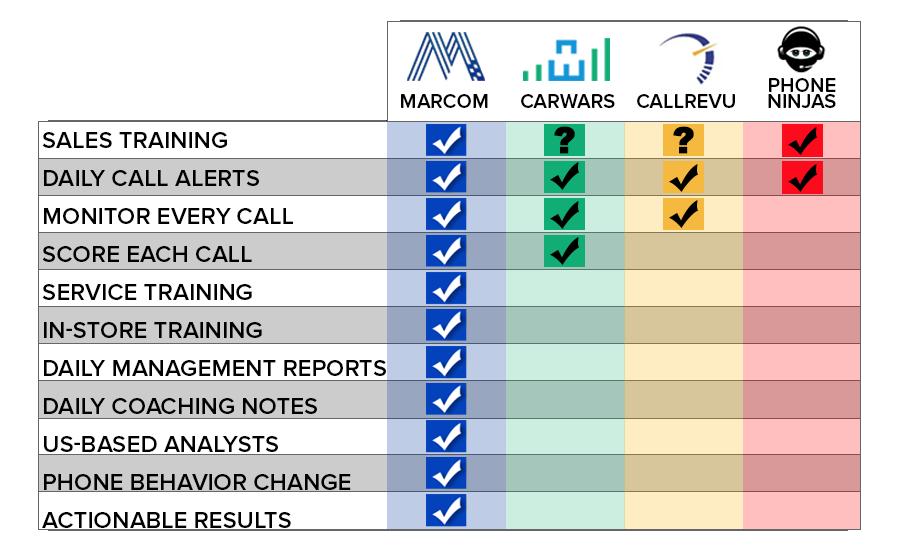 Marcom competitive advantages carwars, callrevu, phone ninjas